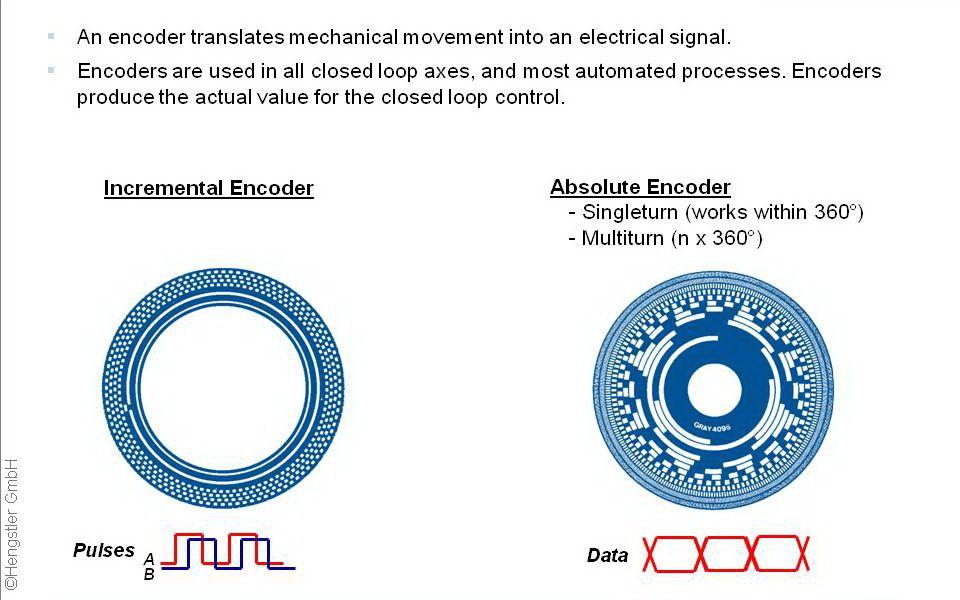 Encoder Definition